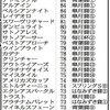 【3歳クラシック指数:牡馬編】青葉賞完勝のアドミラブル ダービー当確レベルの「84」