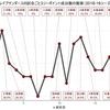 川崎ブレイブサンダースのオフェンス不調とそこからの復調を可視化する