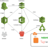 AWS CLIでCode4兄弟によるEC2+nginx+Laravelの継続的デプロイ環境を構築する