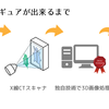 3D積層フィギュアの作り方(1) X線CTスキャナって何?