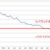 ダイエット後の体型維持【リバウンド撃退法】