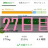 実録!ずぼらダイエット27日目