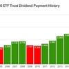 東証版SPY【1557】SPDR S&P500 ETFより2019年12月の分配金です。