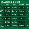 東京ヴェルディ #BEYOND 7,000