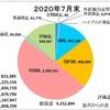 7月の収支報告 〜米国株のおかげで評価益も増加!日本株も頑張れ!