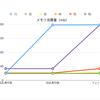 PHP + PostgreSQL カーソルを使ったデータ取得の計測