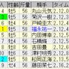 第65回オールカマー(GII)