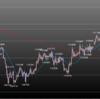 欧州時間の米ドルの見通し チャート節目
