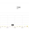 ブログ再開して1ヶ月目で7256PVを達成したので、やったことをまとめてみる