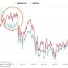 タロー流・2019年の日経平均予想!!基本はPBRで判断する。