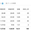岩本能史さんの練習第一弾。ビルドアップ