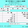 第1344回ロト6抽選結果(2019年1月10日)キャリーオーバー発生!!