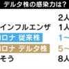 2021/08/13のメモ デルタ株の感染力は従来株より格段に高い AMEBA PRIMEより