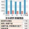 九州の留学生の現状:西日本新聞の取材