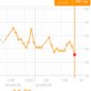 糖質制限ダイエット日記 2/16 59.1kg 前日比▲1.3kg 正月比▲3.0kg