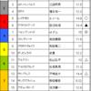 皐月賞&難波ステークス 2017/4/16(日)予想