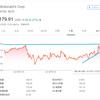【モメンタム投資】直近高値を更新したマクドナルド(MCD)を180ドルで「エイヤァ!!」と購入しました