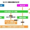 【大学受験】大学入試センター試験の重要性 ~入試システム解説シリーズ3~
