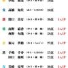 6/23(火)カラコン成績