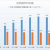 【ビジネス】大阪での年収高い企業ランキングと低い企業ランキング