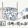 化学の基本 part.1 溶解度(固体)