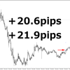 FX、高確率で勝てるシナリオを立てる