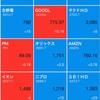 今週末の日本株、米国株のホールド状況(11月19日)