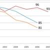 出版市場の縮小ペースより図書館の資料費減額ペースの方が早い、とかなんとか