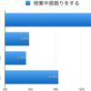 中国の4倍 授業中に居眠りする日本の高校生