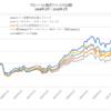 グローバル株式ファンドのパフォーマンス比較 / セゾン資産形成の達人ファンドが予想以上に良い