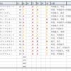 【東京新聞杯】指数途中経過と主な出走馬分析