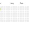 GitHubに課金した
