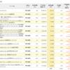 【積立NISA】#2 初めての買付注文!けど失敗が(^^; 日経平均が下がりまくってたから微増!