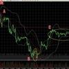 ビットコインFX 7月1日チャート分析