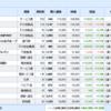 米国株、日本株と資産運用結果(2021.03.12)