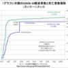 【検証:中国のCOVID-19推移】   ~5月18日以降死亡者 0 の意味~