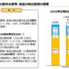 農林水産物の輸出額増加における立役者について