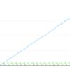 PHPのGCは循環参照を回収できる