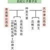 古事記 仲哀天皇紀   加治木義博氏はここで起こった出来事は九州内であるとしています
