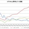 日本のコアCPI上昇率とジニ係数(1972~2014年)