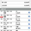 【2017.12.28】中山⑪G1ホープフルS ショボショボ的中 20,000円⇒24,500円