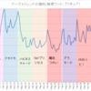 「スター☆トゥインクルプリキュア」の残した数字
