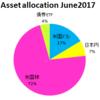 2017年6月30日時点の資産配分状況
