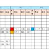 【データ分析】2018/10/08-京都-10R-長岡京S芝1600