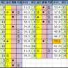 今日の中央競馬予想【中山・阪神】2020/4/4(土)