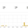 ブログの解析について