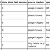 PythonでGoogle AnalyticsのデータをPostgreSQLへロードする