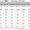 東京電力 計画停電について(4/1の計画停電は実施しない)