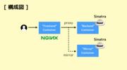 nginx でリクエストを複製できるモジュール「ngx_http_mirror_module」