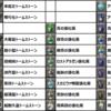 【FF14】トークン装備強化素材対応表 総整理!